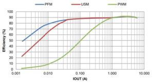 Figure 5 300x164 - Maksimiranje pretvorbe navzdol s sinhronimi DC-DC pretvorniki navzdol