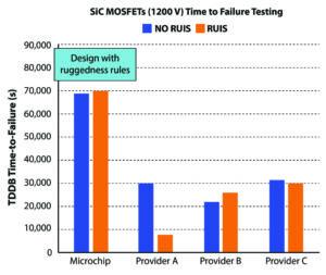 MCA803 Fig3hi 300x253 - Izboljšanje odpornosti 4H-SiC Schottkyjevih diod in MOSFET tranzistorjev pred lavinskim efektom