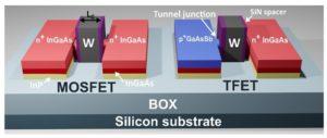 295 7 2 300x127 - Raziskovalci ustvarili hibridno tehnologijo, ki združuje III-V tunelske FET-e in MOSFET-e