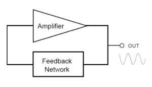 Figure 1 300x172 - Razumevanje kristalnih oscilatorjev je lahko koristno pri optimizaciji izbire komponent