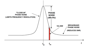 Figure 3 300x155 - Razumevanje kristalnih oscilatorjev je lahko koristno pri optimizaciji izbire komponent