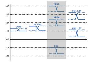 Figure 4 300x200 - Razumevanje kristalnih oscilatorjev je lahko koristno pri optimizaciji izbire komponent