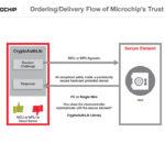 298 19 02 150x150 - Trust platforma zagotavlja varnost od zasnove do uvajanja
