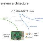 299 11 05 150x150 - IKTEM 2021, spletna konferenca za IKT, elektroniko in mehatroniko (1)